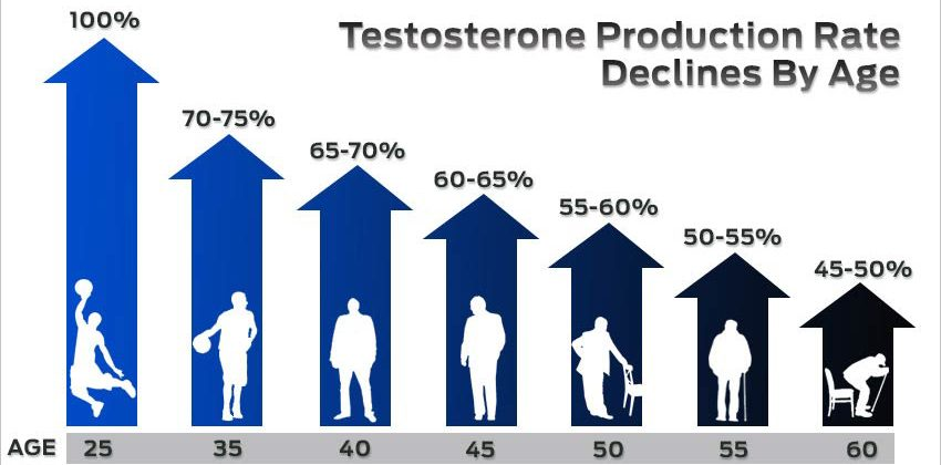 testosterone-by-age