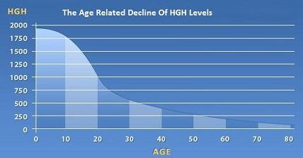 hgh-chart