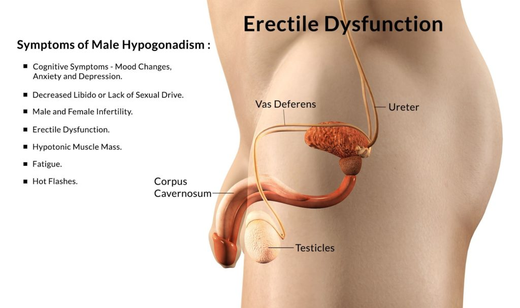 erectile-dysfunction-symptoms